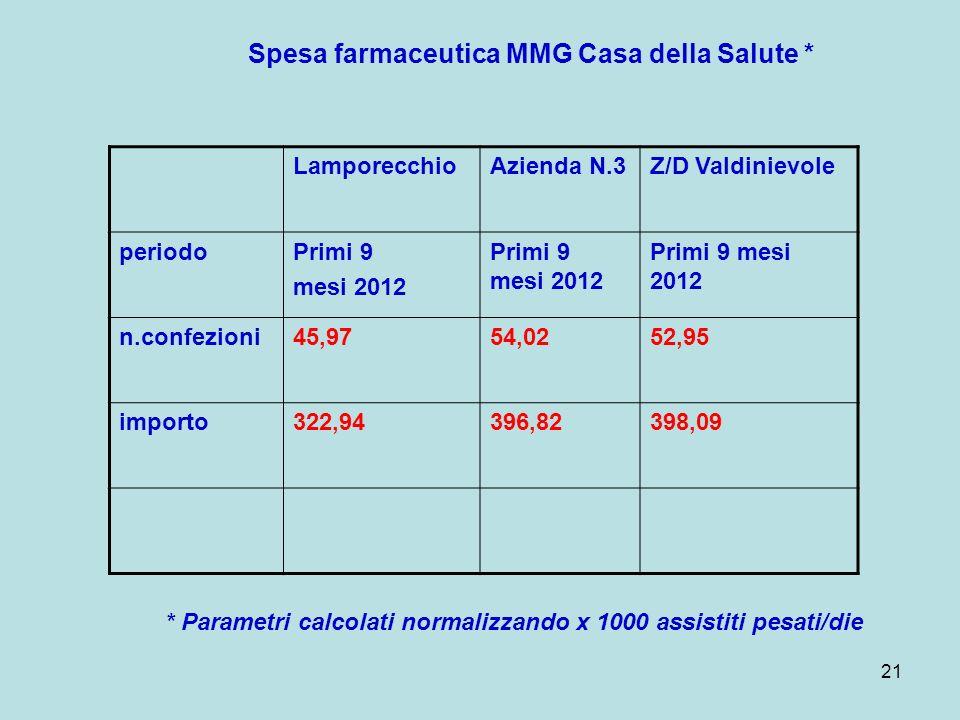 21 LamporecchioAzienda N.3Z/D Valdinievole periodoPrimi 9 mesi 2012 Primi 9 mesi 2012 n.confezioni45,9754,0252,95 importo322,94396,82398,09 Spesa farm