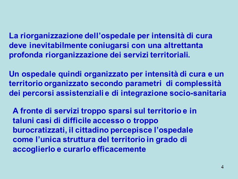 4 La riorganizzazione dellospedale per intensità di cura deve inevitabilmente coniugarsi con una altrettanta profonda riorganizzazione dei servizi ter
