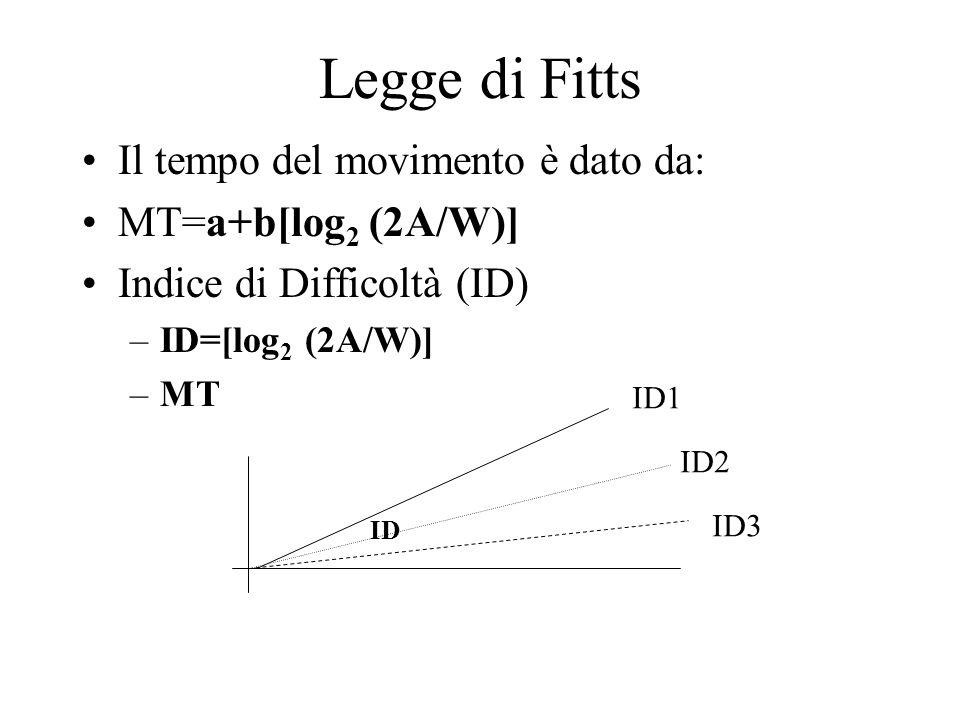 Legge di Fitts Il tempo del movimento è dato da: MT=a+b[log 2 (2A/W)] Indice di Difficoltà (ID) –ID=[log 2 (2A/W)] –MT ID ID1 ID2 ID3