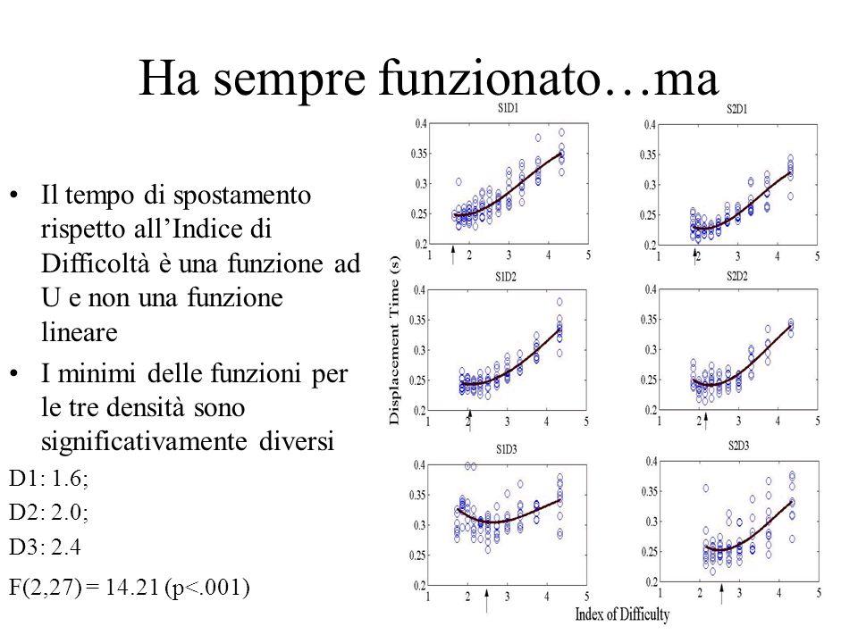 Ha sempre funzionato…ma Il tempo di spostamento rispetto allIndice di Difficoltà è una funzione ad U e non una funzione lineare I minimi delle funzioni per le tre densità sono significativamente diversi D1: 1.6; D2: 2.0; D3: 2.4 F(2,27) = 14.21 (p<.001)
