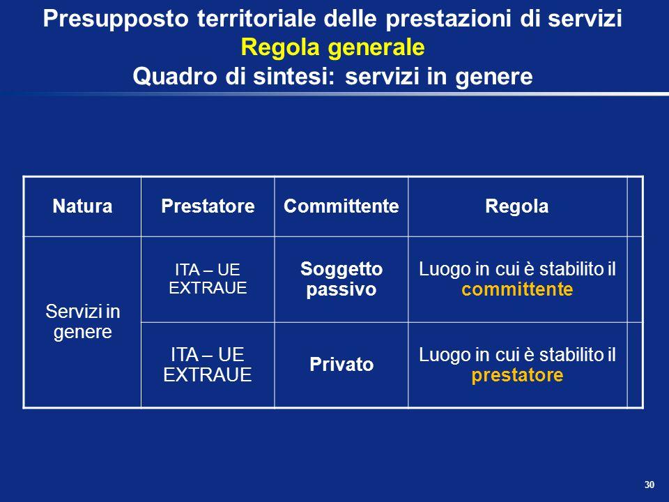 Operazioni soggette - Presupposto territoriale REGOLA GENERALE (Comma 1) Si considerano effettuate nel territorio dello Stato, quando sono rese a a) s