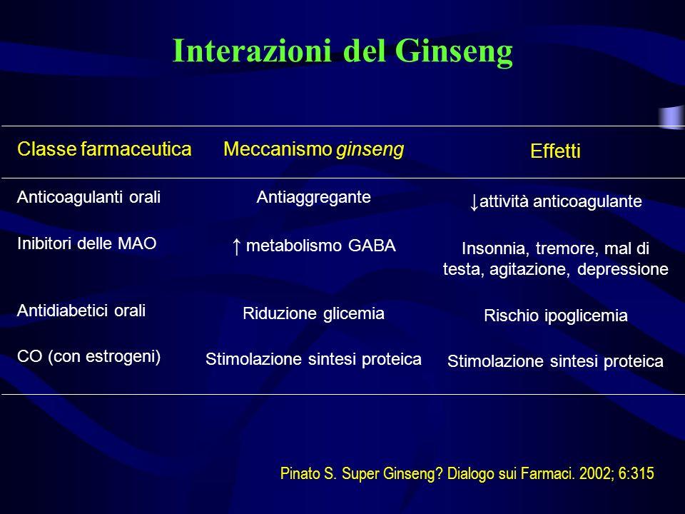 Interazioni del Ginseng Classe farmaceutica Anticoagulanti orali Inibitori delle MAO Antidiabetici orali CO (con estrogeni) Meccanismo ginseng Antiagg