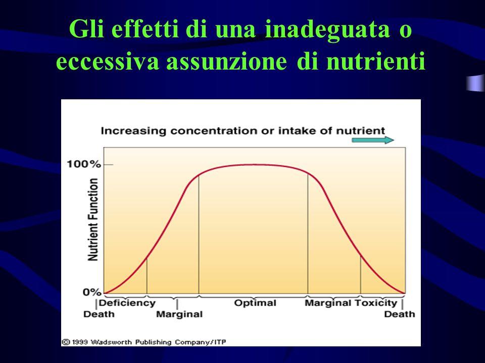 Gli effetti di una inadeguata o eccessiva assunzione di nutrienti