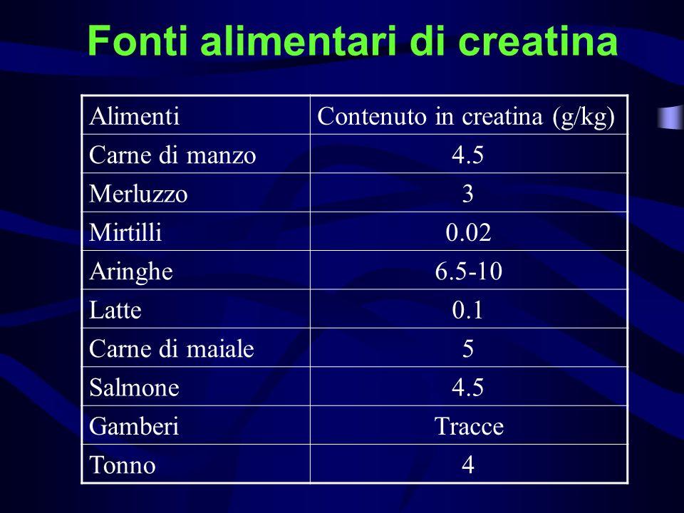 Fonti alimentari di creatina AlimentiContenuto in creatina (g/kg) Carne di manzo4.5 Merluzzo3 Mirtilli0.02 Aringhe6.5-10 Latte0.1 Carne di maiale5 Sal