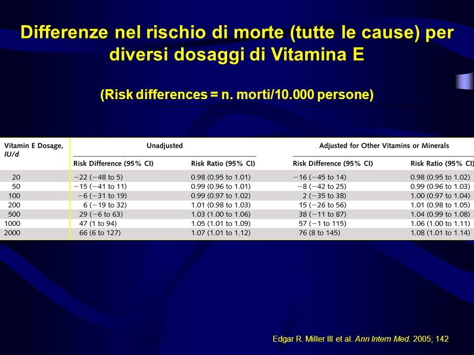 Edgar R. Miller III et al. Ann Intern Med. 2005; 142 Differenze nel rischio di morte (tutte le cause) per diversi dosaggi di Vitamina E (Risk differen