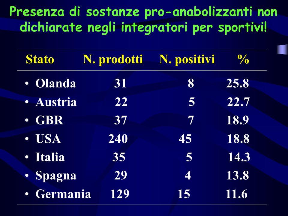 Presenza di sostanze pro-anabolizzanti non dichiarate negli integratori per sportivi! Stato N. prodotti N. positivi % Olanda 31 8 25.8 Austria 22 5 22