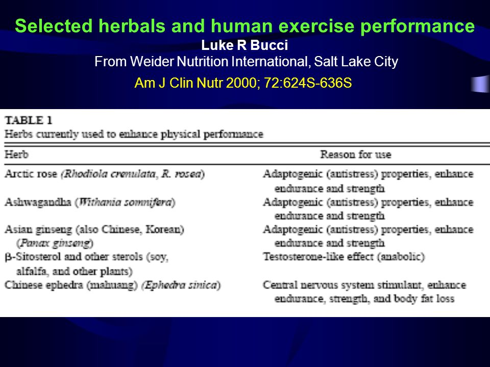 Selected herbals and human exercise performance Luke R Bucci From Weider Nutrition International, Salt Lake City Am J Clin Nutr 2000; 72:624S-636S