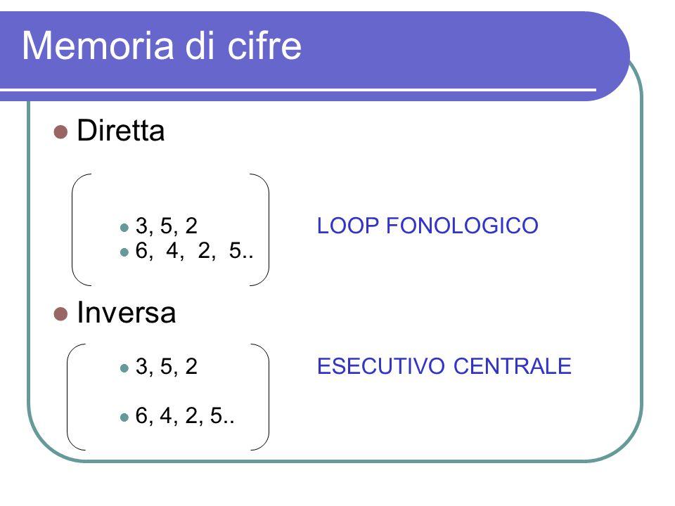 Memoria di cifre Diretta 3, 5, 2LOOP FONOLOGICO 6, 4, 2, 5.. Inversa 3, 5, 2ESECUTIVO CENTRALE 6, 4, 2, 5..
