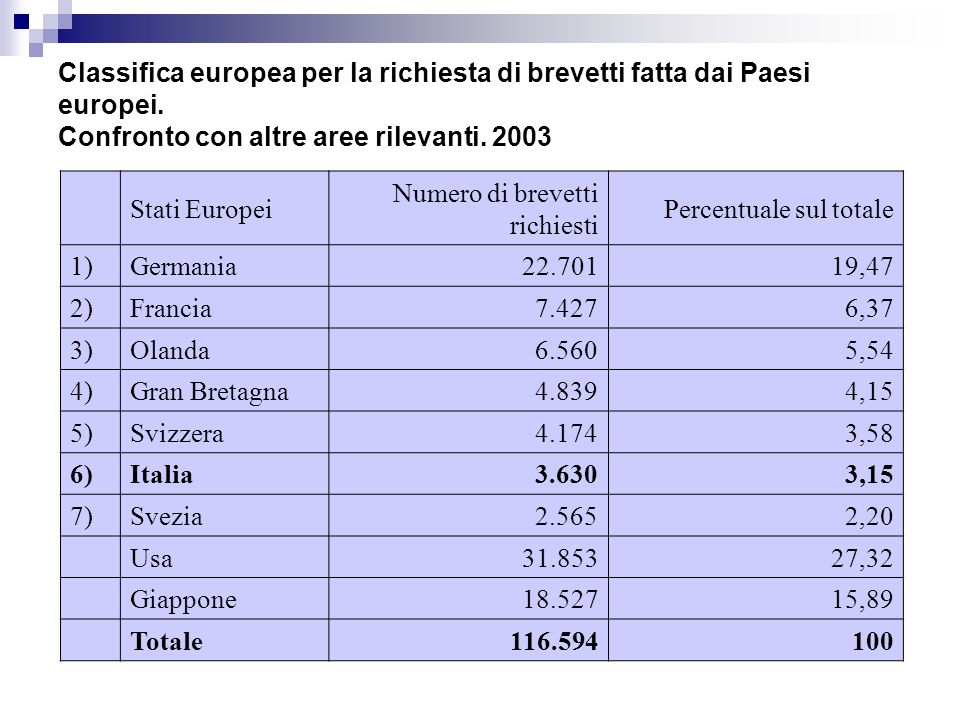 Classifica europea per la richiesta di brevetti fatta dai Paesi europei.