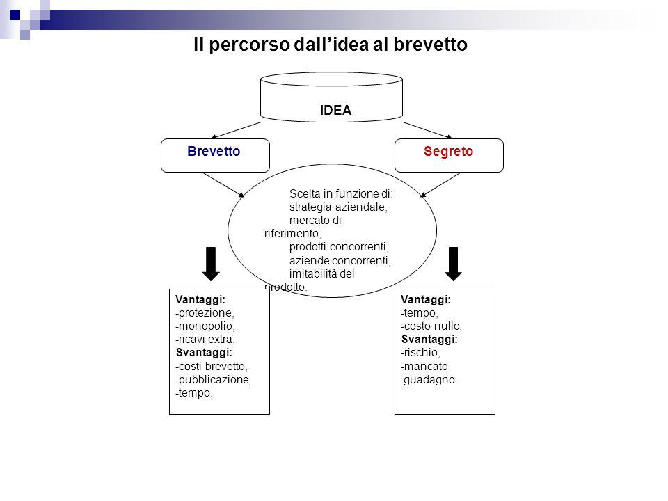 Il percorso dallidea al brevetto BrevettoSegreto Scelta in funzione di: strategia aziendale, mercato di riferimento, prodotti concorrenti, aziende concorrenti, imitabilità del prodotto.