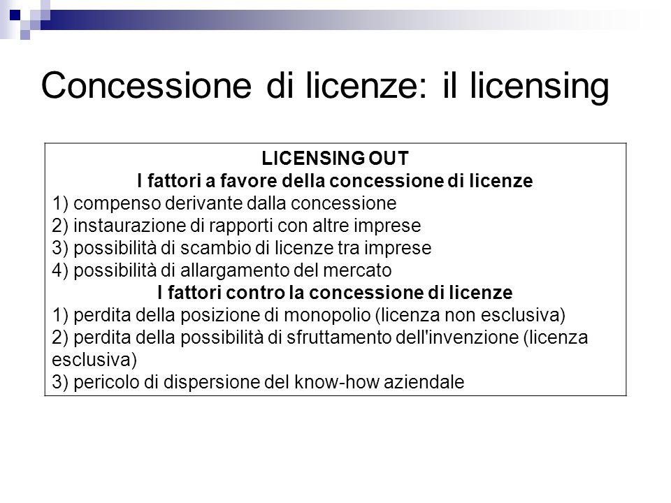Concessione di licenze: il licensing LICENSING OUT I fattori a favore della concessione di licenze 1) compenso derivante dalla concessione 2) instaurazione di rapporti con altre imprese 3) possibilità di scambio di licenze tra imprese 4) possibilità di allargamento del mercato I fattori contro la concessione di licenze 1) perdita della posizione di monopolio (licenza non esclusiva) 2) perdita della possibilità di sfruttamento dell invenzione (licenza esclusiva) 3) pericolo di dispersione del know-how aziendale