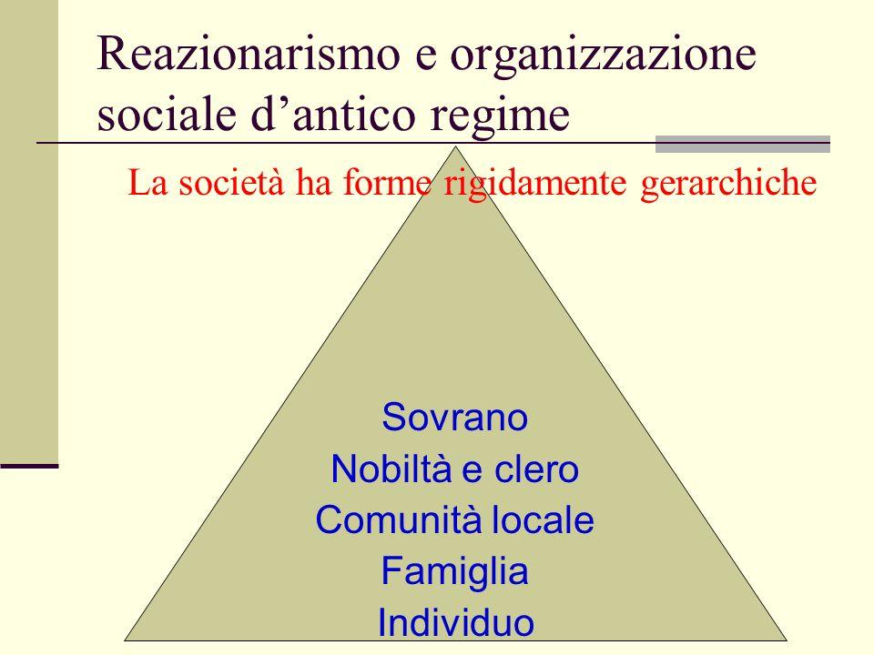 Sovrano Nobiltà e clero Comunità locale Famiglia Individuo Reazionarismo e organizzazione sociale dantico regime La società ha forme rigidamente gerar