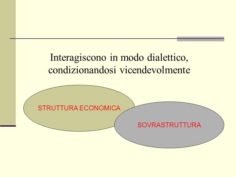 STRUTTURA ECONOMICA SOVRASTRUTTURA Interagiscono in modo dialettico, condizionandosi vicendevolmente