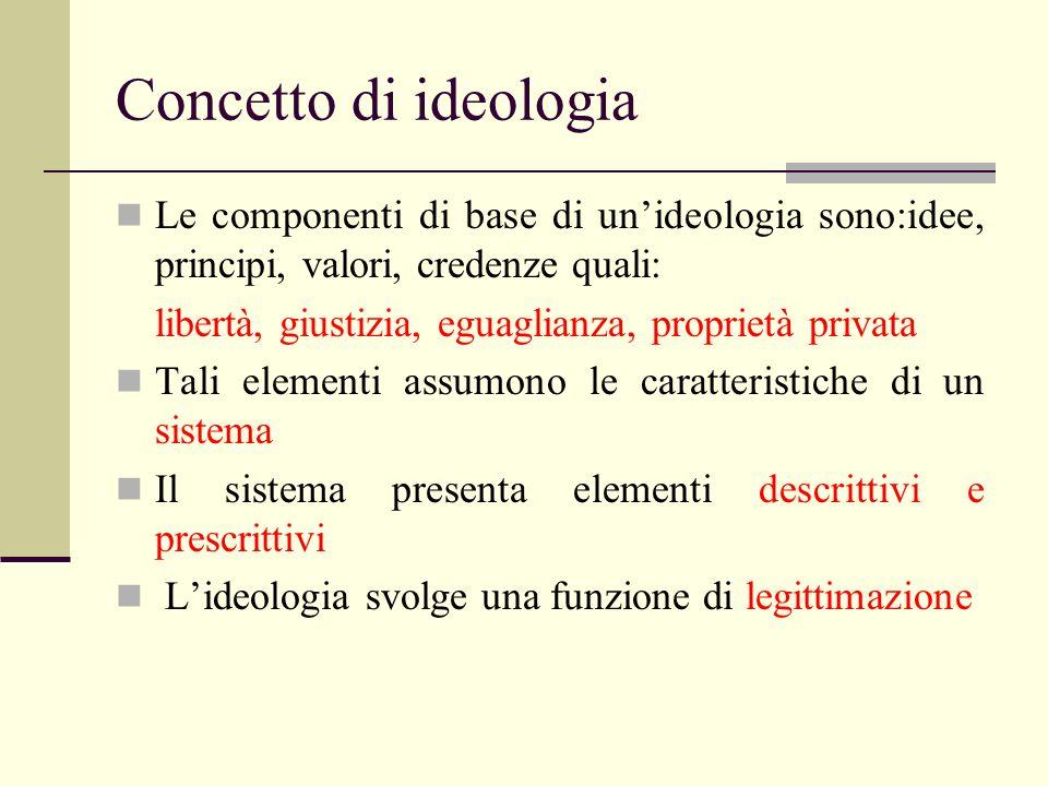 Concetto di ideologia Le componenti di base di unideologia sono:idee, principi, valori, credenze quali: libertà, giustizia, eguaglianza, proprietà pri