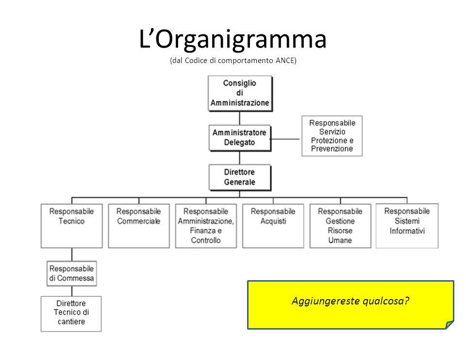 LOrganigramma (dal Codice di comportamento ANCE) Aggiungereste qualcosa?