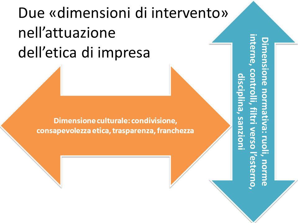 Due «dimensioni di intervento» nellattuazione delletica di impresa Dimensione normativa: ruoli, norme interne, controlli, filtri verso lesterno, disciplina, sanzioni Dimensione culturale: condivisione, consapevolezza etica, trasparenza, franchezza