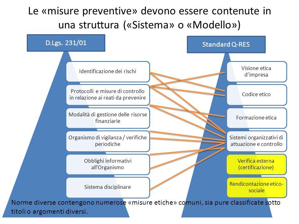Le «misure preventive» devono essere contenute in una struttura («Sistema» o «Modello») Identificazione dei rischi Protocolli e misure di controllo in relazione ai reati da prevenire Modalità di gestione delle risorse finanziarie Organismo di vigilanza / verifiche periodiche Obblighi informativi allOrganismo Sistema disciplinare Visione etica dimpresa Codice eticoFormazione etica Sistemi organizzativi di attuazione e controllo Rendicontazione etico- sociale Verifica esterna (certificazione) D.Lgs.