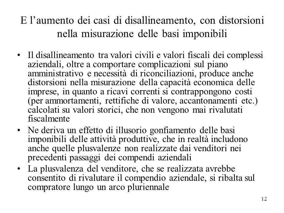 E laumento dei casi di disallineamento, con distorsioni nella misurazione delle basi imponibili Il disallineamento tra valori civili e valori fiscali