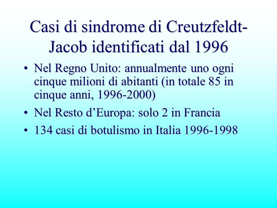 Casi di sindrome di Creutzfeldt- Jacob identificati dal 1996 Nel Regno Unito: annualmente uno ogni cinque milioni di abitanti (in totale 85 in cinque
