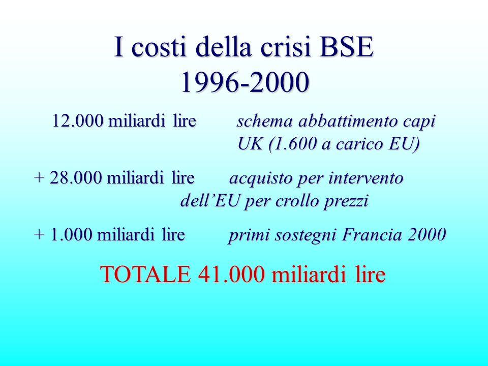 I costi della crisi BSE 1996-2000 12.000 miliardi lireschema abbattimento capi UK (1.600 a carico EU) 12.000 miliardi lireschema abbattimento capi UK