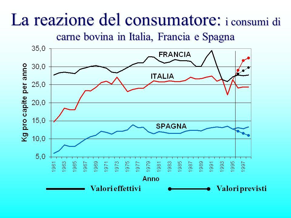 La reazione del consumatore: i consumi di carne bovina in Italia, Francia e Spagna Valori effettiviValori previsti