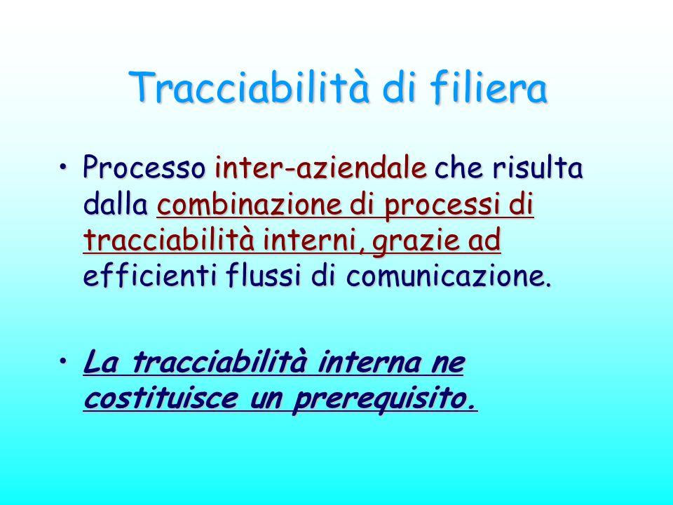 Tracciabilità di filiera Processo inter-aziendale che risulta dalla combinazione di processi di tracciabilità interni, grazie ad efficienti flussi di