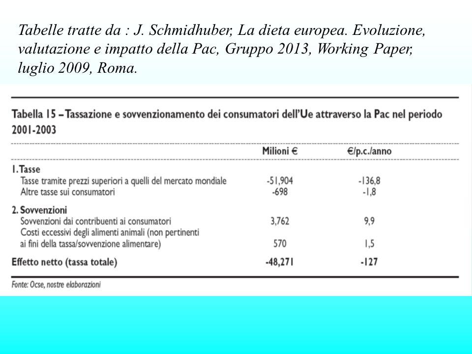 Tabelle tratte da : J. Schmidhuber, La dieta europea. Evoluzione, valutazione e impatto della Pac, Gruppo 2013, Working Paper, luglio 2009, Roma.