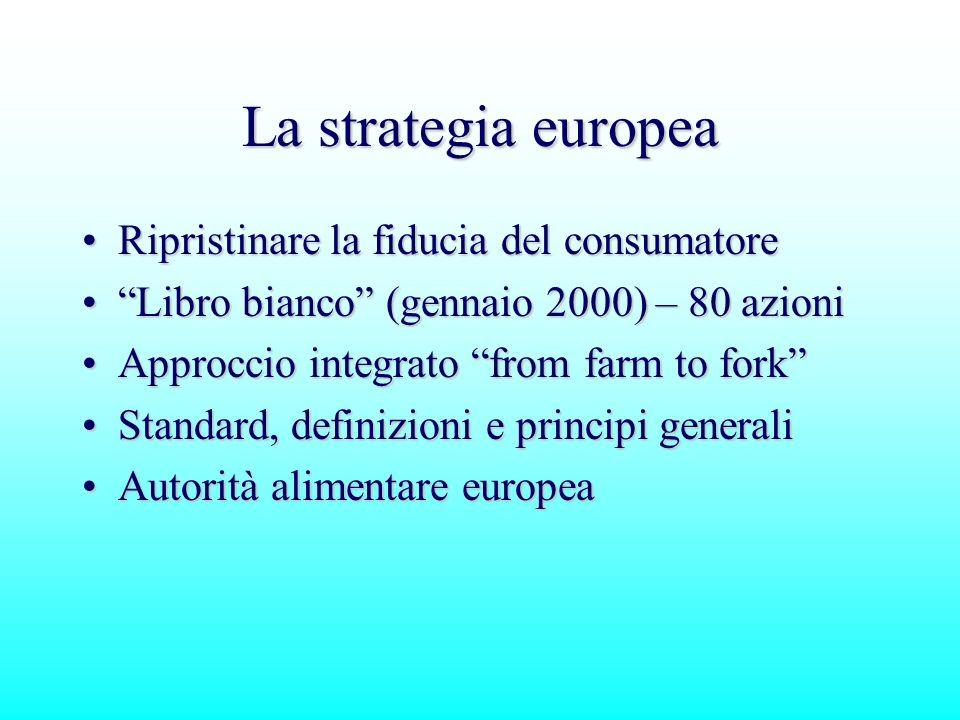 La strategia europea Ripristinare la fiducia del consumatoreRipristinare la fiducia del consumatore Libro bianco (gennaio 2000) – 80 azioniLibro bianc