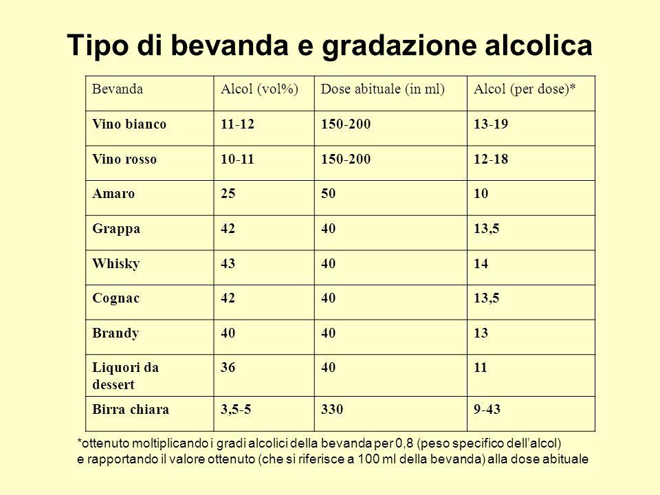 Tipo di bevanda e gradazione alcolica BevandaAlcol (vol%)Dose abituale (in ml)Alcol (per dose)* Vino bianco11-12150-20013-19 Vino rosso10-11150-20012-