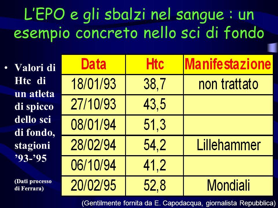 Nel ciclismo lo stesso su e giù Valori di Htc di un atleta di spicco del ciclismo durante le stagioni 1994 e 1995 (Dati processo di Ferrara) (Gentilmente fornita da E.