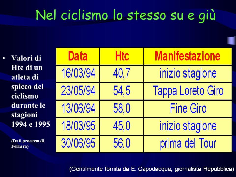 Il processo di Ferrara: laltalena di HTC e HB HbHtc MinMaxDiff %MinMaxDiff.% M.Albarello 14,518,628,344,057,530,7 G.Bontempi 13,920,144,740,162,054,6 G.Bugno 15,217,615,844,751,815,9 C.Chiappucci 12,019,865,035,760,770.0 M.De Zolt 14,317,623,140,654,233,5 M.Pantani 13,718,635,840,757,441,0 M.