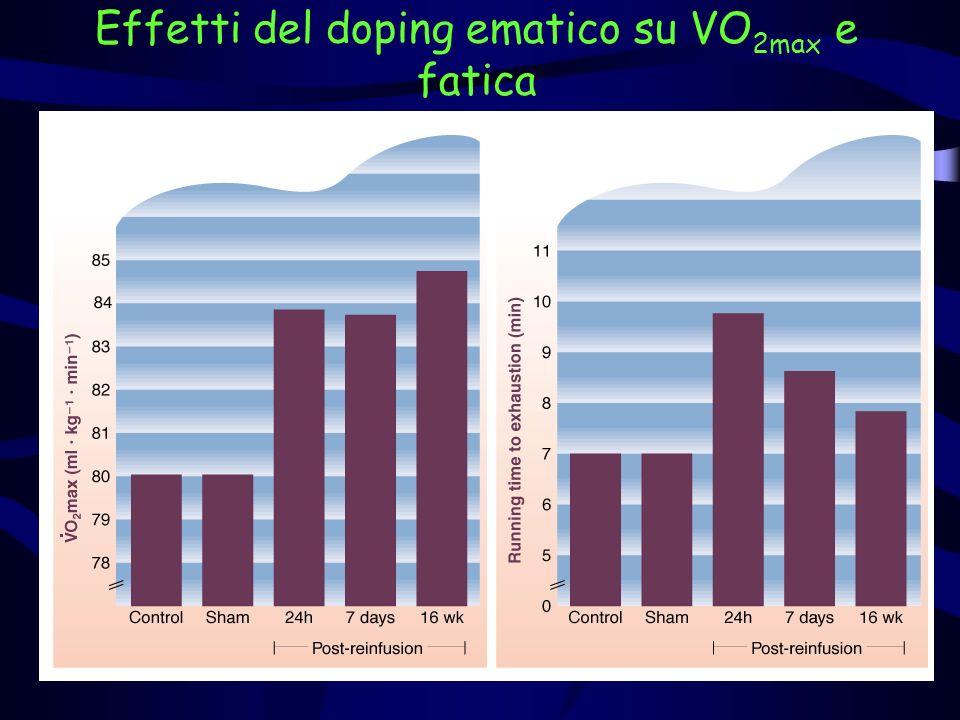 Performance dopo doping ematico