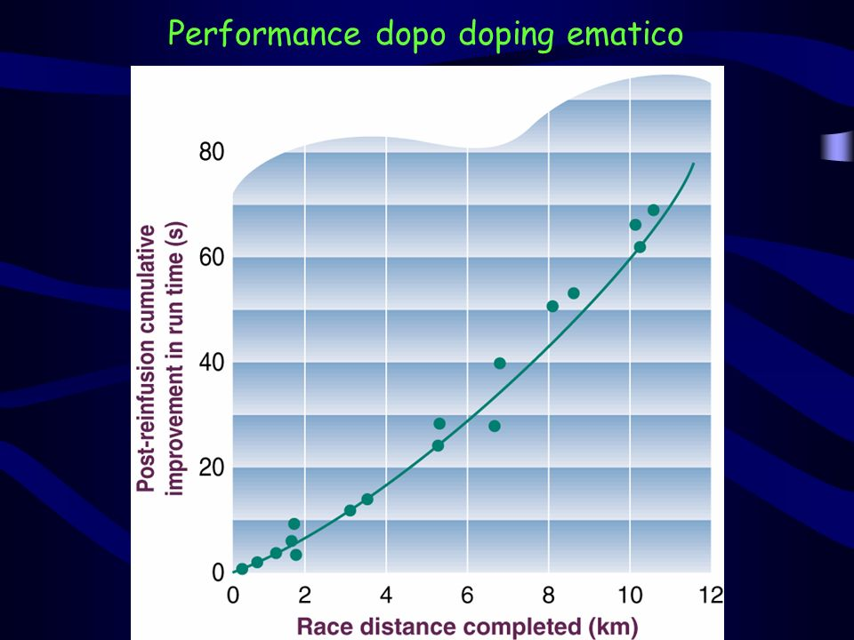 Performance dopo doping ematico