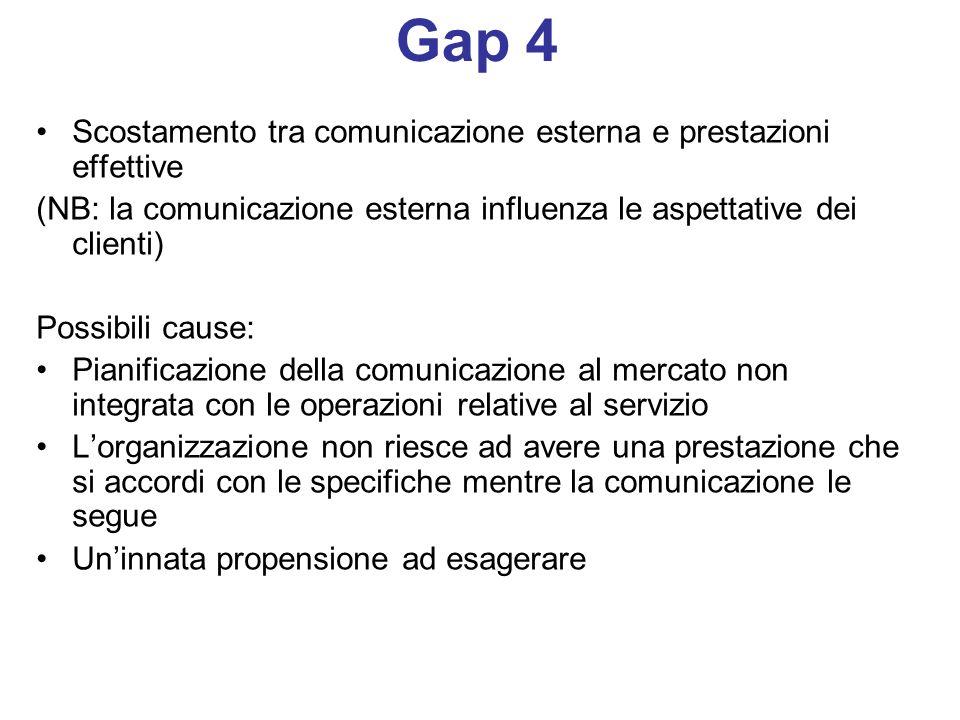 Gap 4 Scostamento tra comunicazione esterna e prestazioni effettive (NB: la comunicazione esterna influenza le aspettative dei clienti) Possibili caus