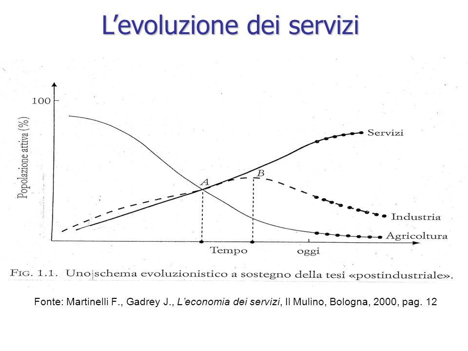 Fonte: Martinelli F., Gadrey J., Leconomia dei servizi, Il Mulino, Bologna, 2000, pag. 12 Levoluzione dei servizi