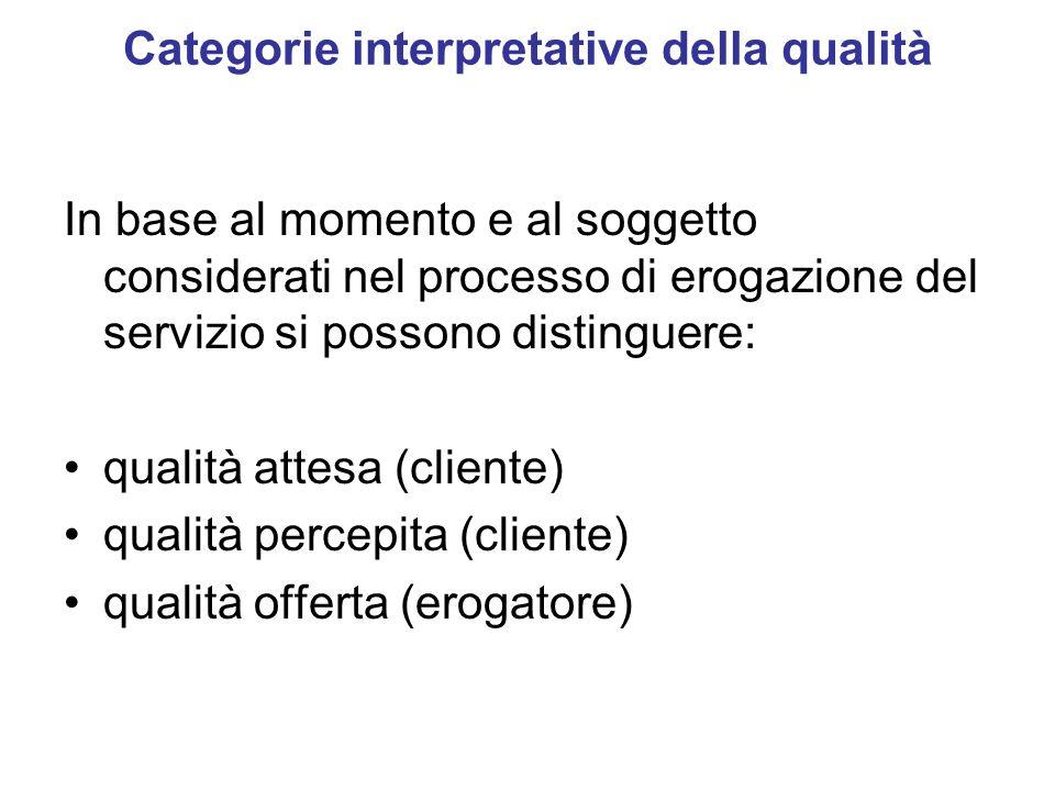 Categorie interpretative della qualità In base al momento e al soggetto considerati nel processo di erogazione del servizio si possono distinguere: qu