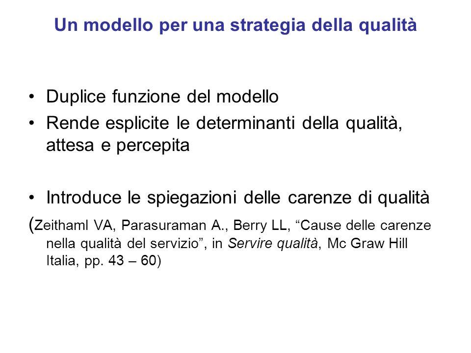 Un modello per una strategia della qualità Duplice funzione del modello Rende esplicite le determinanti della qualità, attesa e percepita Introduce le