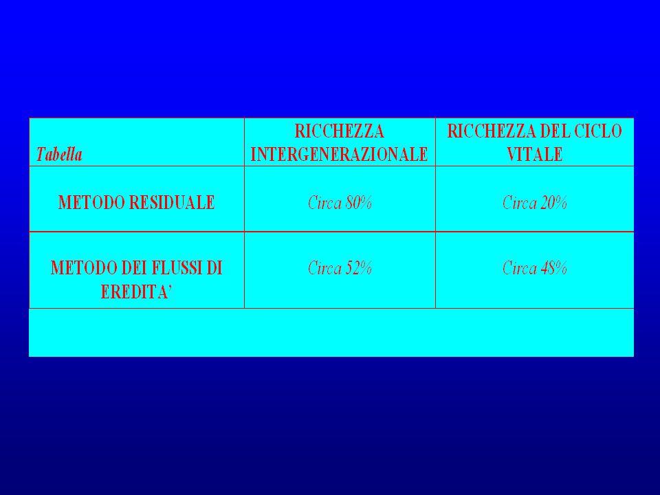 Secondo Kotlikoff e Summers, il metodo dei flussi di eredità sovrastimerebbe la ricchezza del ciclo vitale, a causa della carenza di dati utilizzabili sullammontare effettivo del trasferimento intergenerazionale, anche se comunque entrambe le metodologie dimostrano la preponderanza della ricchezza intergenerazionale sul risparmio del ciclo vitale per quanto riguarda lo stock complessivo di capitale disponibile in un certo momento.