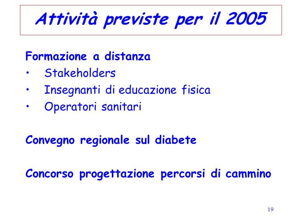 19 Attività previste per il 2005 Formazione a distanza Stakeholders Insegnanti di educazione fisica Operatori sanitari Convegno regionale sul diabete