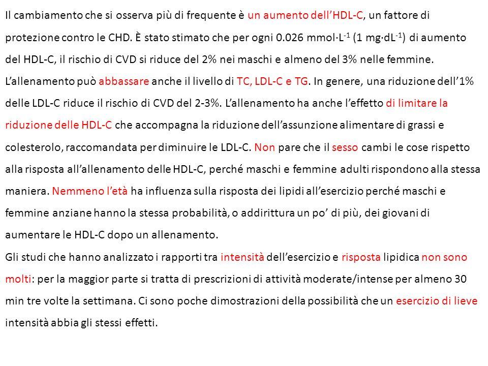 Il cambiamento che si osserva più di frequente è un aumento dellHDL-C, un fattore di protezione contro le CHD. È stato stimato che per ogni 0.026 mmol