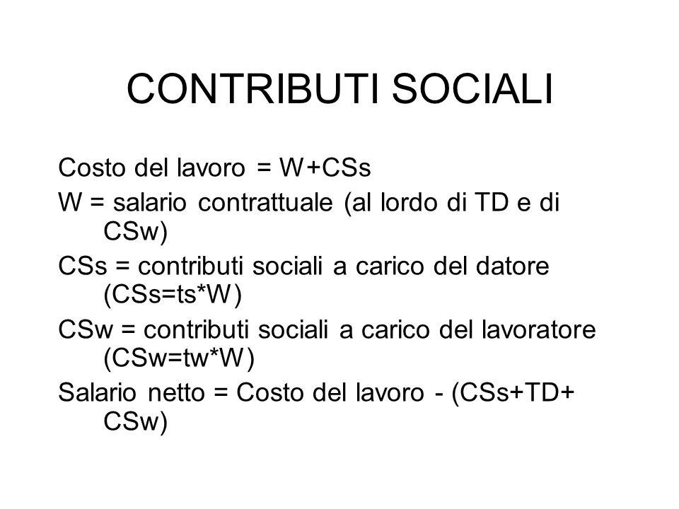 CONTRIBUTI SOCIALI Costo del lavoro = W+CSs W = salario contrattuale (al lordo di TD e di CSw) CSs = contributi sociali a carico del datore (CSs=ts*W)