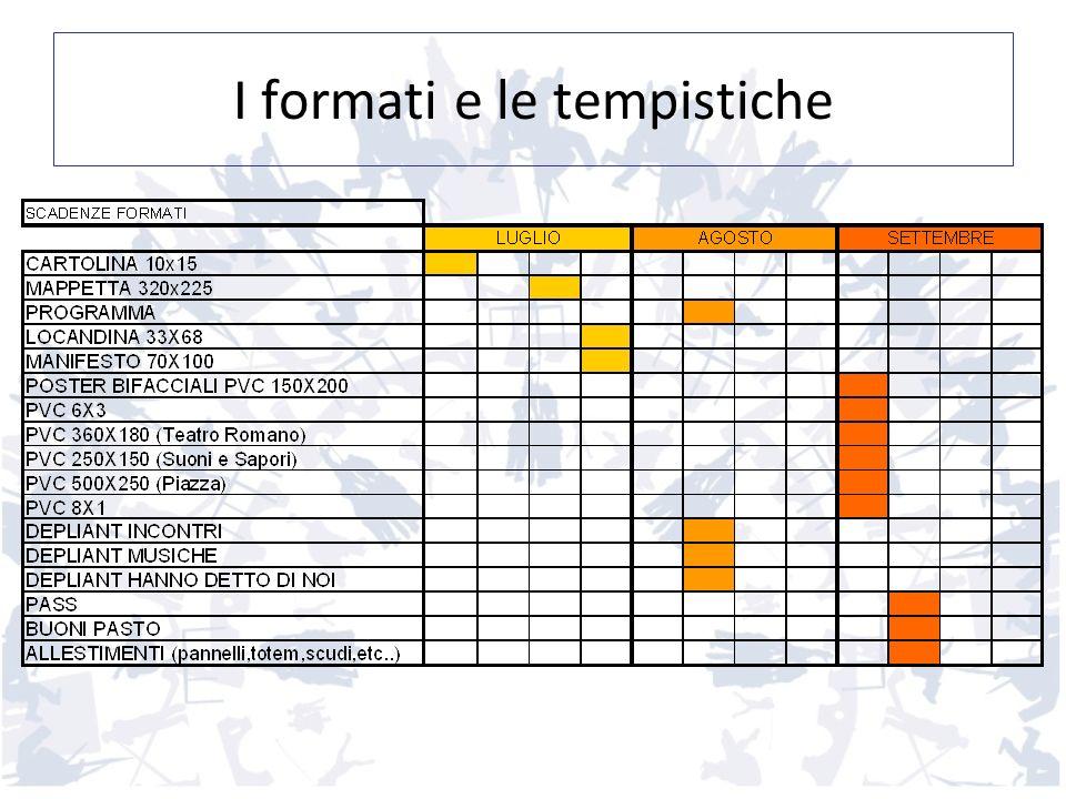 I formati e le tempistiche