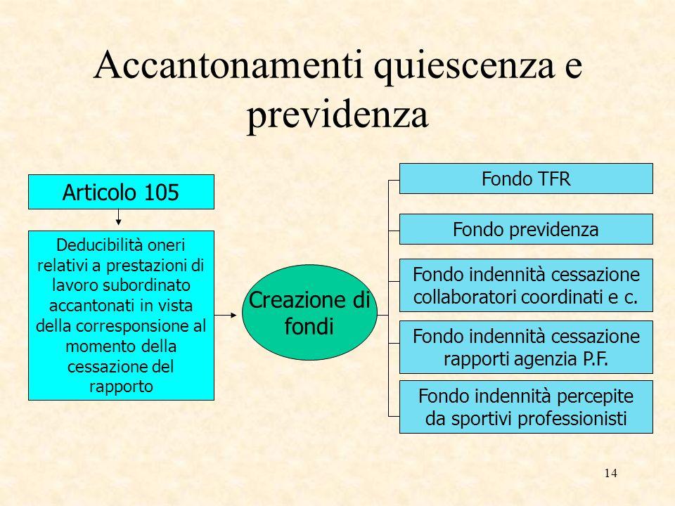 14 Accantonamenti quiescenza e previdenza Articolo 105 Deducibilità oneri relativi a prestazioni di lavoro subordinato accantonati in vista della corr