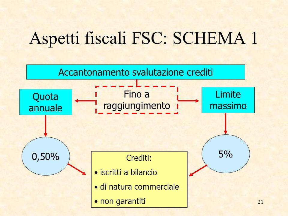 21 Aspetti fiscali FSC: SCHEMA 1 Accantonamento svalutazione crediti Fino a raggiungimento Quota annuale Limite massimo 0,50% 5% Crediti: iscritti a b