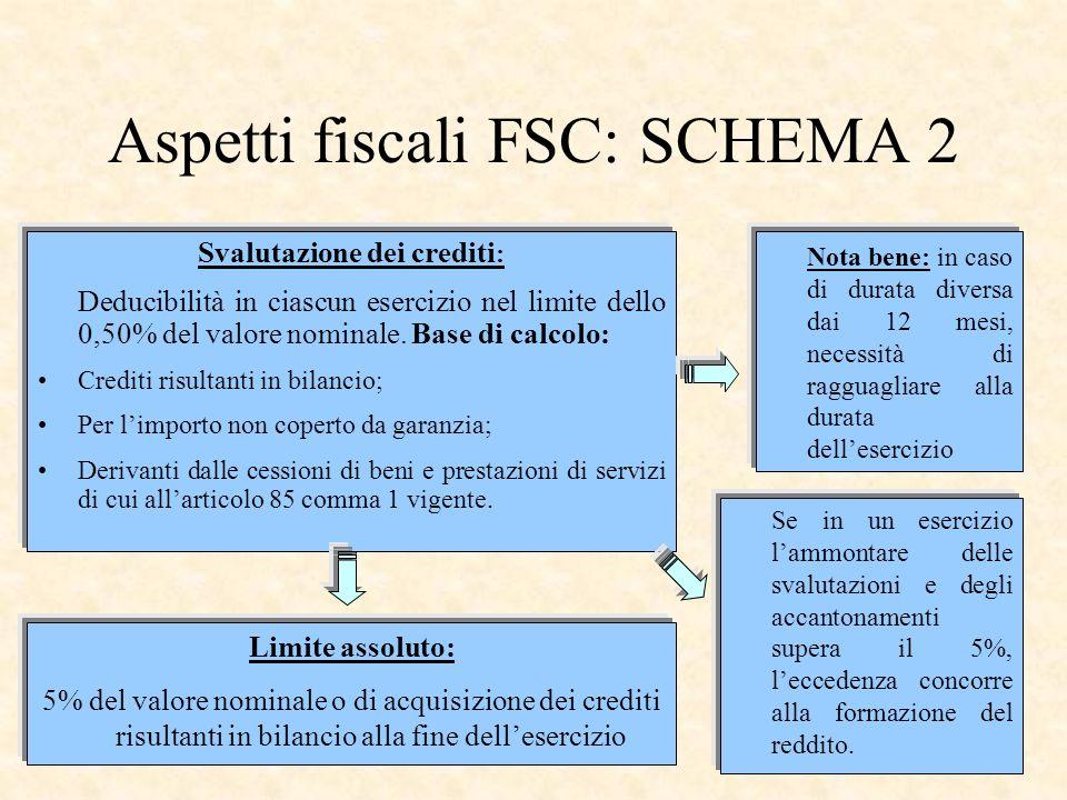 22 Aspetti fiscali FSC: SCHEMA 2 Svalutazione dei crediti : Deducibilità in ciascun esercizio nel limite dello 0,50% del valore nominale. Base di calc