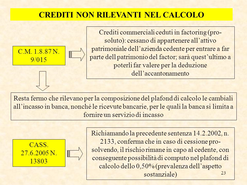 23 CREDITI NON RILEVANTI NEL CALCOLO C.M. 1.8.87 N. 9/015 Crediti commerciali ceduti in factoring (pro- soluto): cessano di appartenere allattivo patr