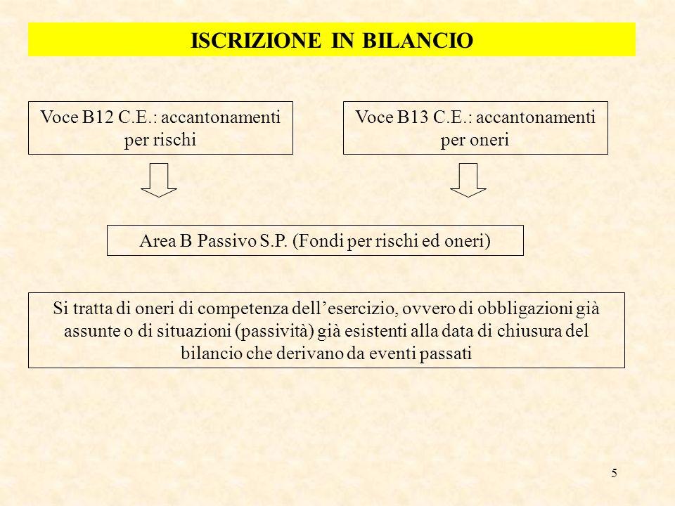5 ISCRIZIONE IN BILANCIO Voce B12 C.E.: accantonamenti per rischi Voce B13 C.E.: accantonamenti per oneri Area B Passivo S.P. (Fondi per rischi ed one
