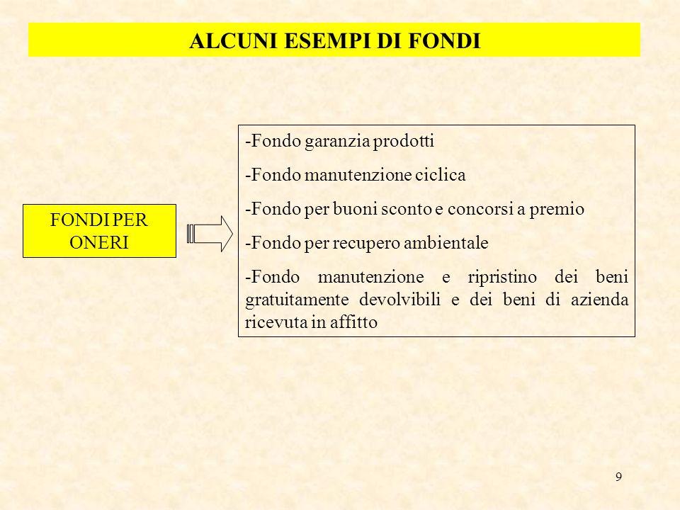 9 ALCUNI ESEMPI DI FONDI FONDI PER ONERI -Fondo garanzia prodotti -Fondo manutenzione ciclica -Fondo per buoni sconto e concorsi a premio -Fondo per r