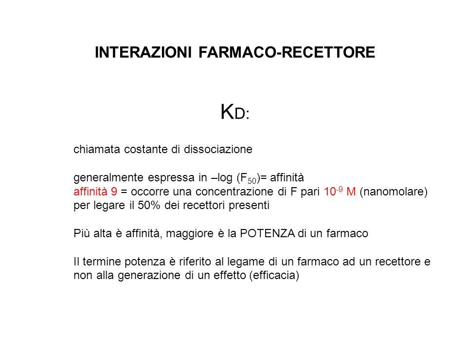 INTERAZIONI FARMACO-RECETTORE K D: chiamata costante di dissociazione generalmente espressa in –log (F 50 )= affinità affinità 9 = occorre una concent