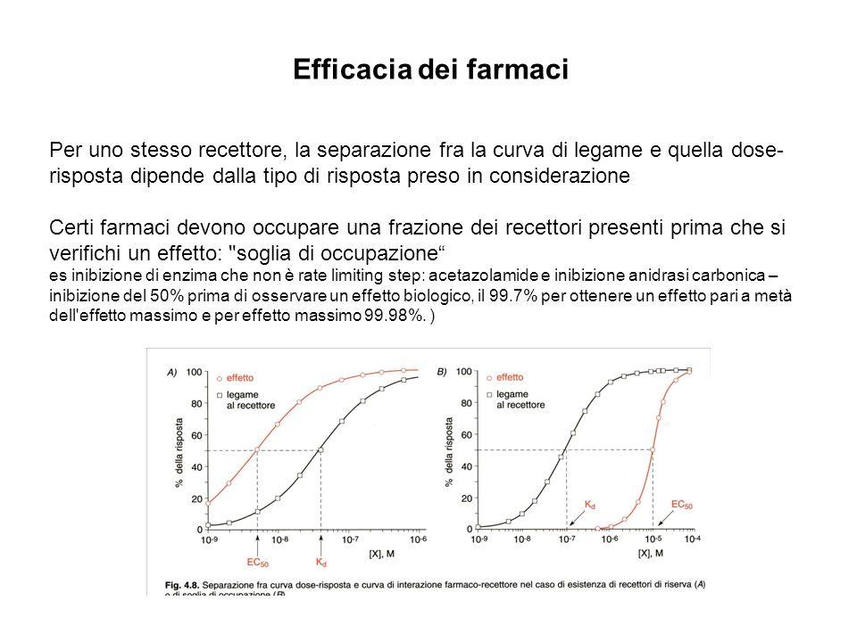 Efficacia dei farmaci Per uno stesso recettore, la separazione fra la curva di legame e quella dose- risposta dipende dalla tipo di risposta preso in